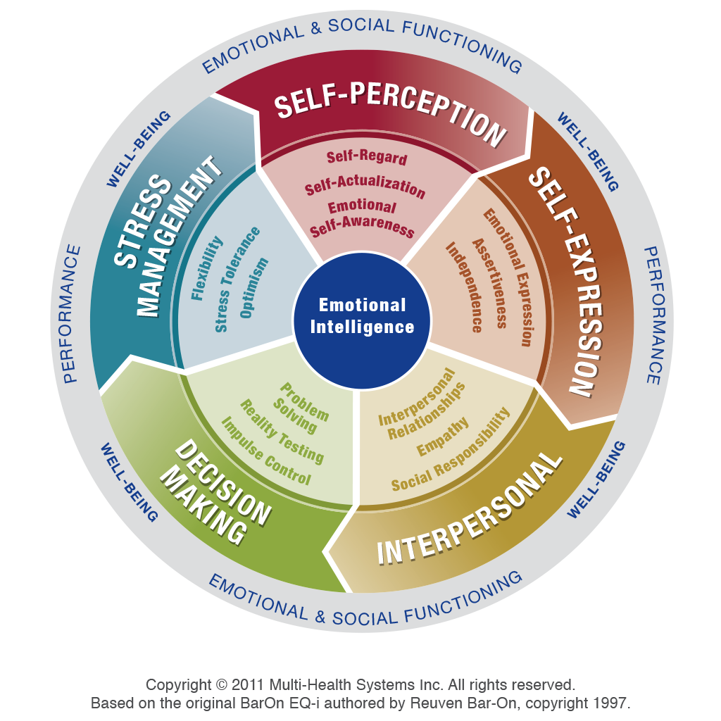 Emotional Intelligence In the Workplace – Enhanced